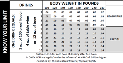 dui body weight chart